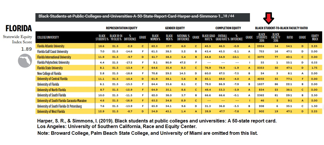 florida black students and faculty report